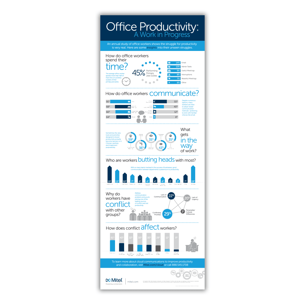 Mitel Office Productivity Infographic